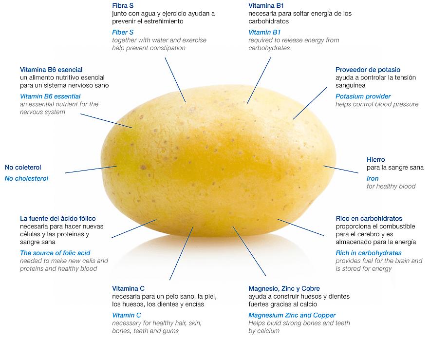 Siete beneficios probados de las patatas que se conocen poco