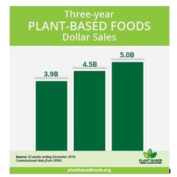 Plant-based food retail sales growth in the U.S. 11.4%, reaching US$5 billion