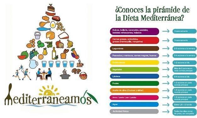 Los decálogos de la Dieta Mediterránea (II)