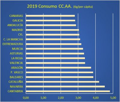Consumo de legumbres por CC.AA.