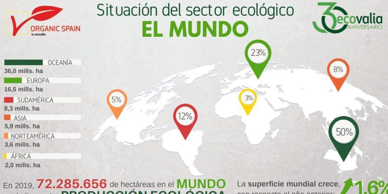 Datos de la agroalimentación ecológica en España